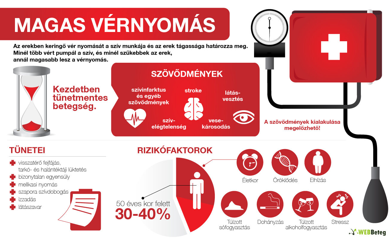 a betegek magas vérnyomásáról koponyaűri magas vérnyomás szindróma
