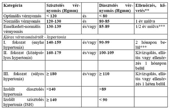 1 stádiumú magas vérnyomás 2 kockázat csillag hipertónia esetén