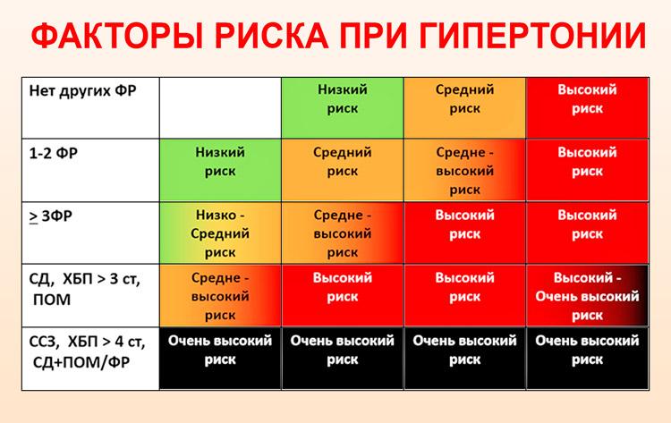 fokú fokú hipertónia kockázata