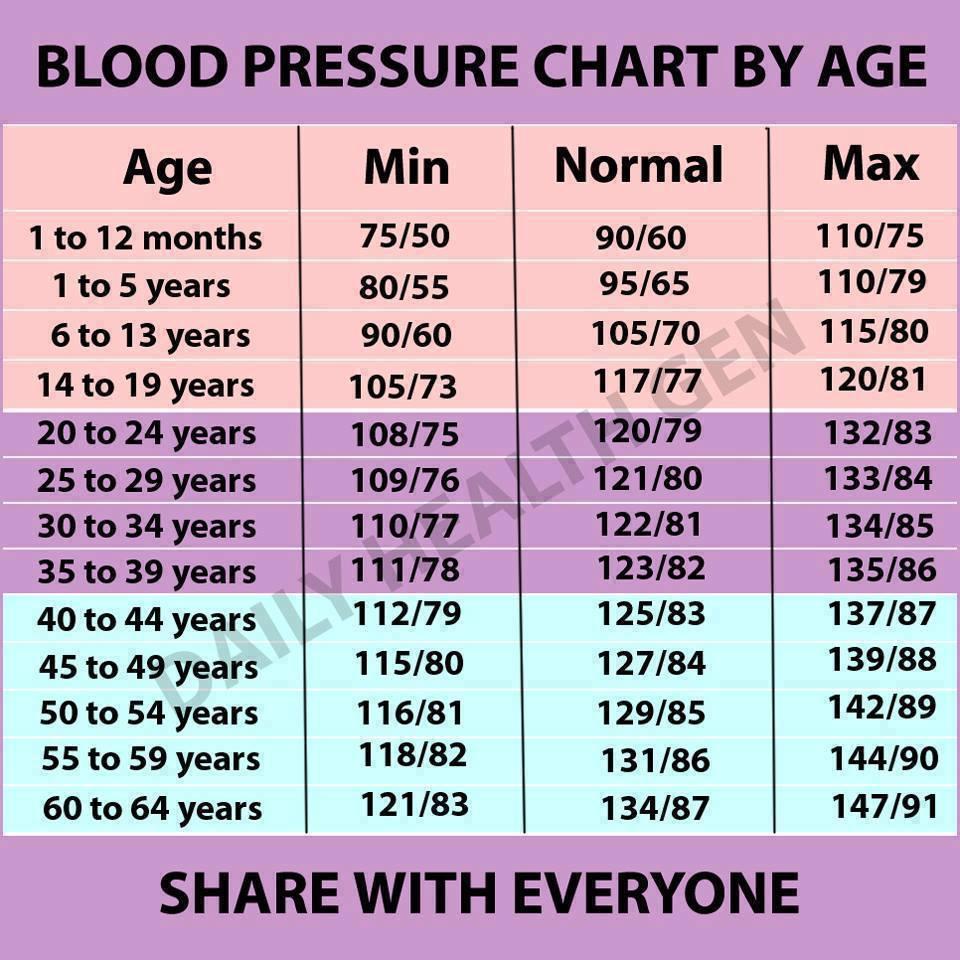 magas vérnyomás megfázással a szemfehérje magas vérnyomása