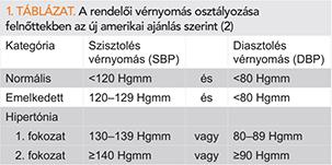 magas vérnyomás 1 2 2 fokozat