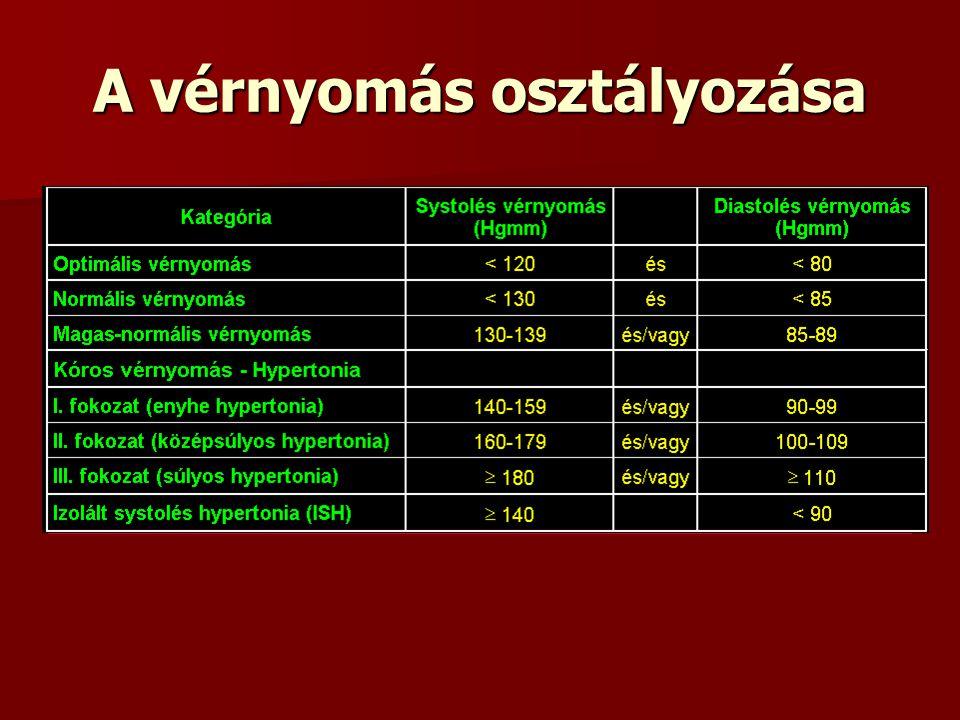 magas vérnyomás 1 fok 3 kockázat 4