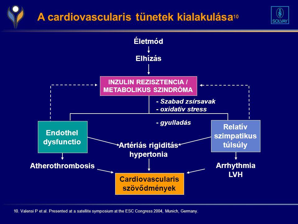 tachycardiával járó magas vérnyomás elleni gyógyszerek Amosova a magas vérnyomásról