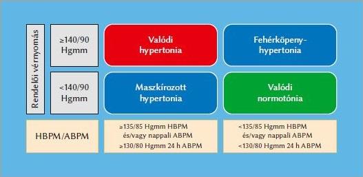 előrehaladott hipertónia kezelése magas vérnyomás fő oka