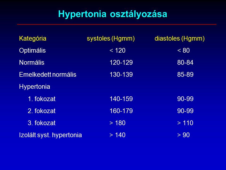 magas vérnyomás 2 fokozatú fogyatékosság szedhető-e a fenazepám magas vérnyomás esetén
