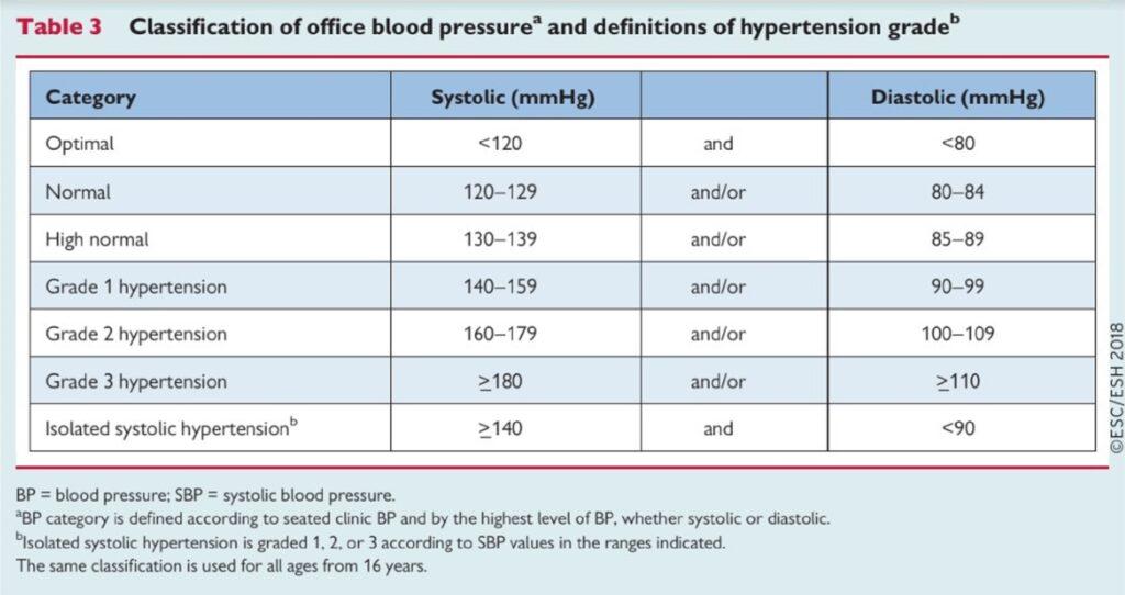 lehetséges ajánlások a magas vérnyomás ellen