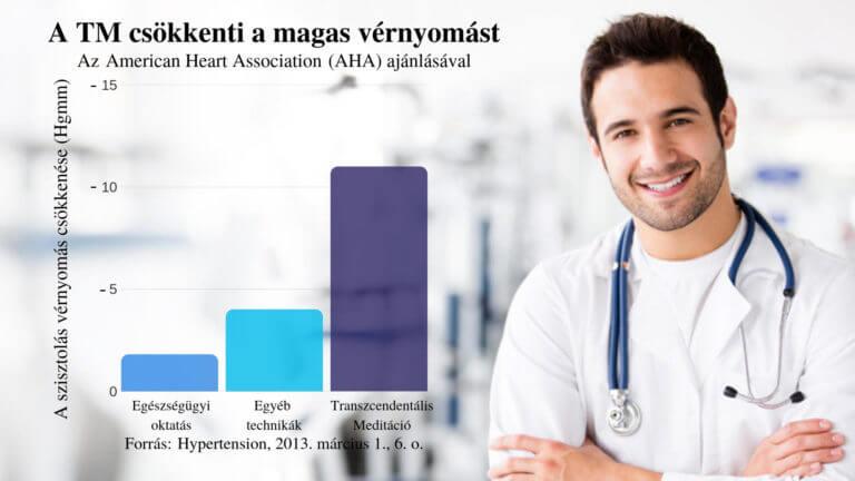 progresszív magas vérnyomás kezelés Mennyi vizet kell inni magas vérnyomás esetén