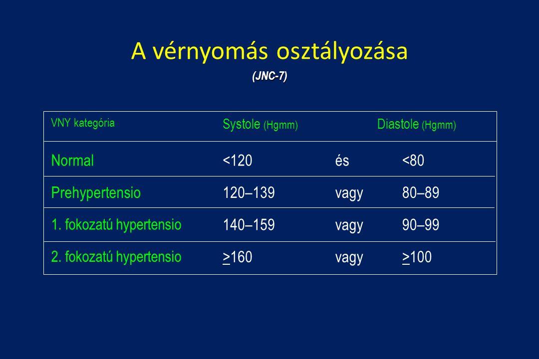 magas vérnyomás 2 fokozatú fogyatékosság 2 fokos magas vérnyomás 3 fokozatú kockázat 1
