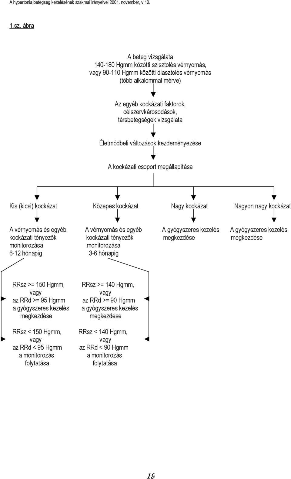 magas vérnyomás 1 fokú kockázati csoport 1 mit jelent a 3 fokozatú magas vérnyomás