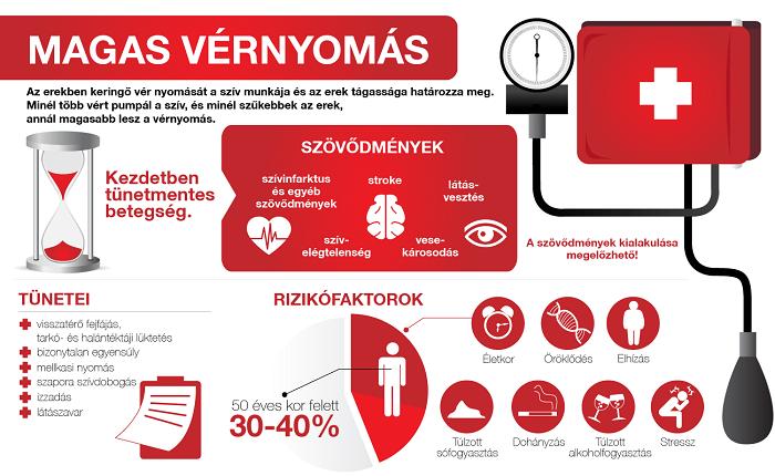 magas vérnyomás sebkezelés