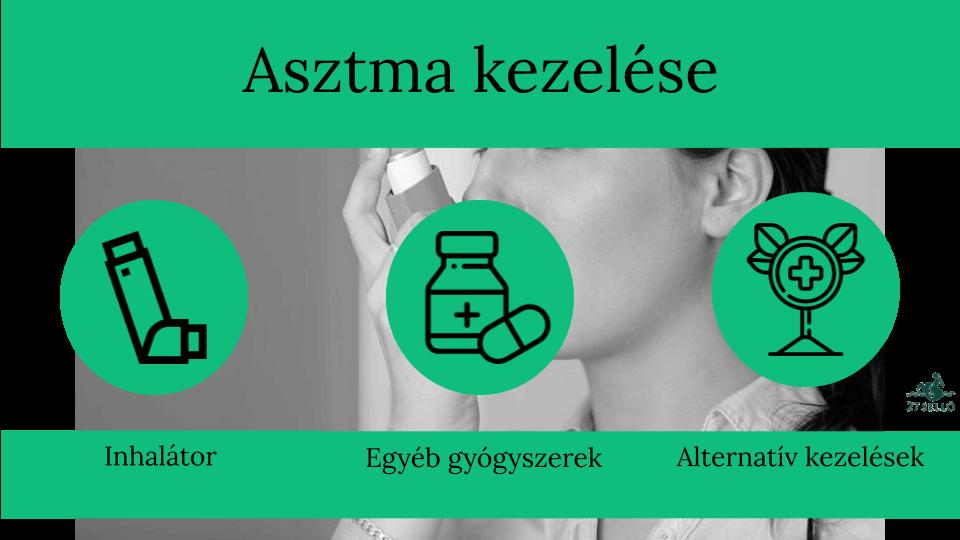 Az asztma korai gyógyszeres kezelése