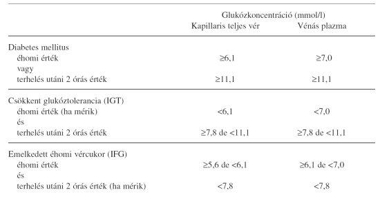 3 fokú magas vérnyomás diabetes mellitusban