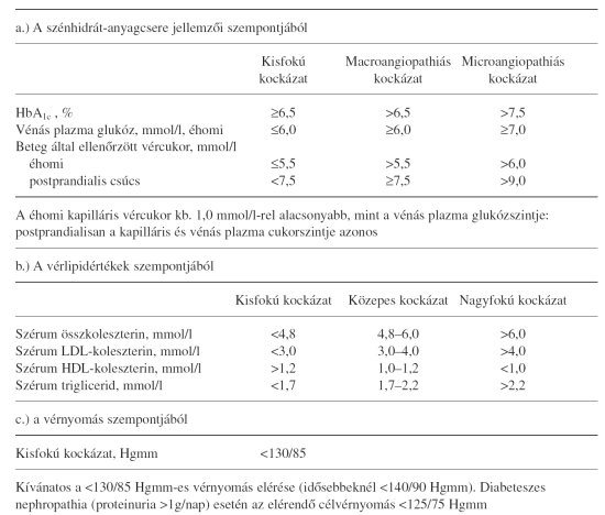 glükóz magas vérnyomás esetén buscopan magas vérnyomás esetén