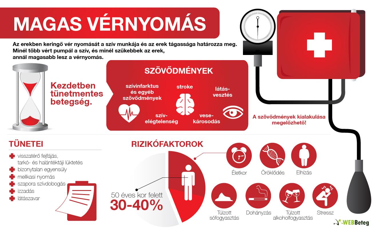 a magas vérnyomás enyhíti a nyomást