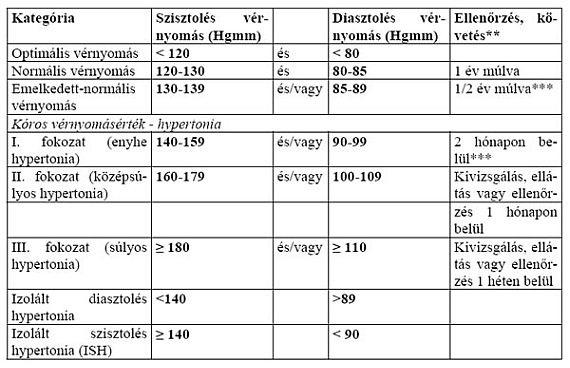 a magas vérnyomás vizsgálatának története a magas vérnyomás laboratóriumi diagnózisa