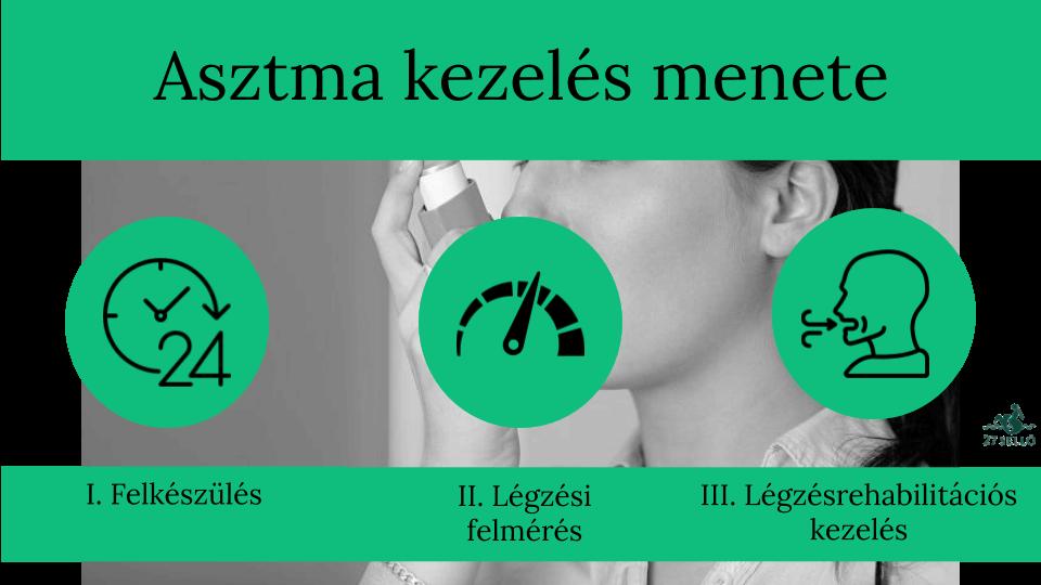 Asztma tünetei és kezelése