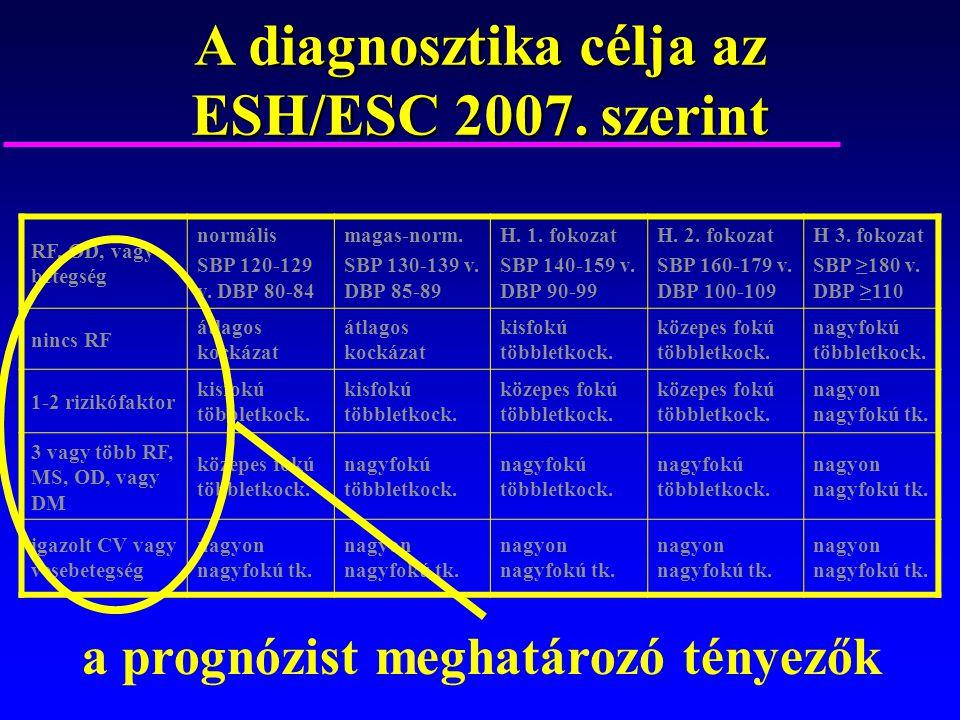 3. fokozatú magas vérnyomás - Tumor