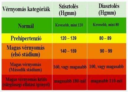 a magas vérnyomás kockázata 2 fok