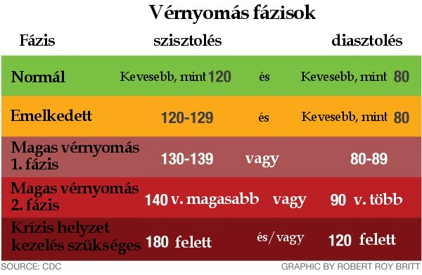 a magas vérnyomás okai és kockázati tényezői