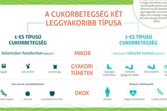 elhízással járó magas vérnyomás elleni gyógyszerek magas vérnyomás miatti