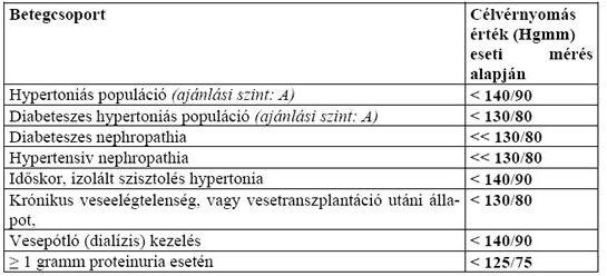 szemfenék és magas vérnyomás vérnyomás a magas vérnyomástól