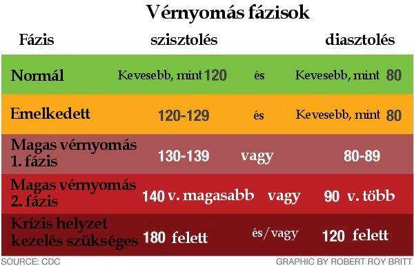 magas vérnyomás légköri nyomáson