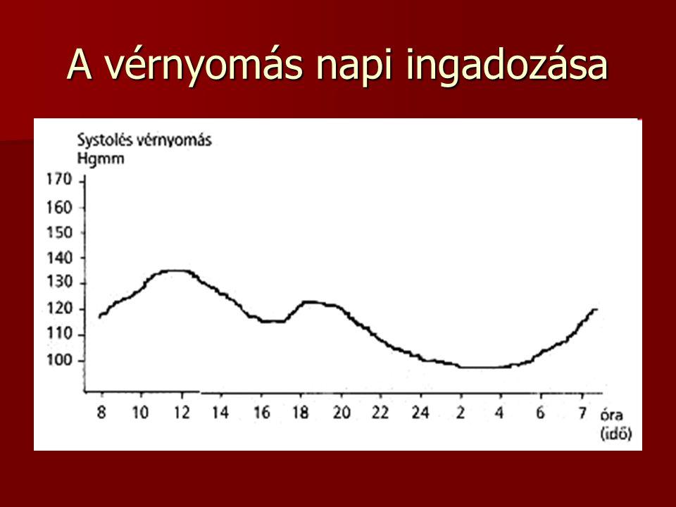 Vérnyomás magas vérnyomás diagram Krónikus fájdalom, vérnyomás, szög, terület png