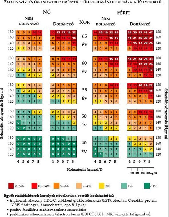vörösáfonya és magas vérnyomás magas vérnyomás a torokban