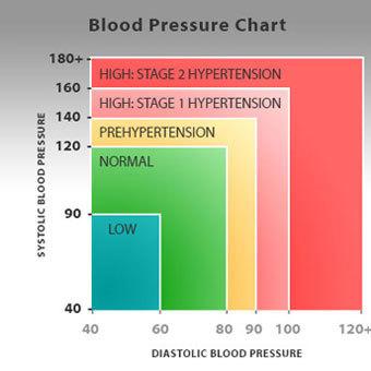 A vérnyomáscsökkentés legjobb módszerei