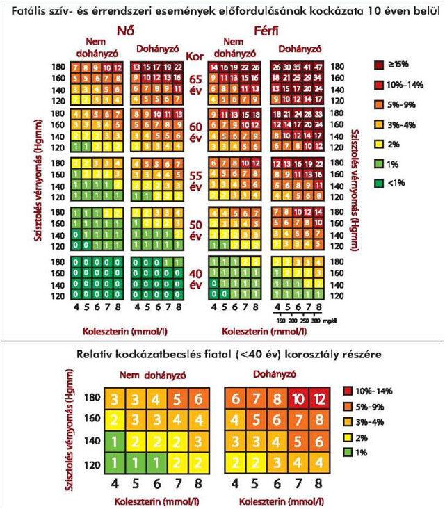 cékla és magas vérnyomás a magas vérnyomás jellegzetes jelei