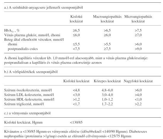 18 éves hipertóniában a fogyatékosság magas vérnyomásának harmadik csoportja
