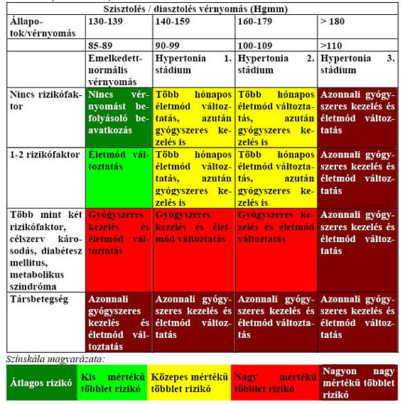 A magas vérnyomás 2 fok kockázatot jelent 3 mi az, mit kell inni a harmadik fokú magas vérnyomásért