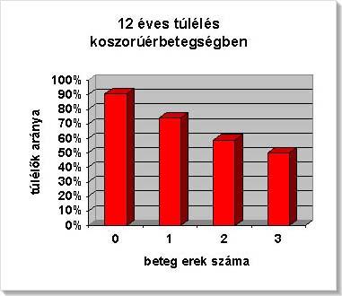 magas vérnyomás bypass