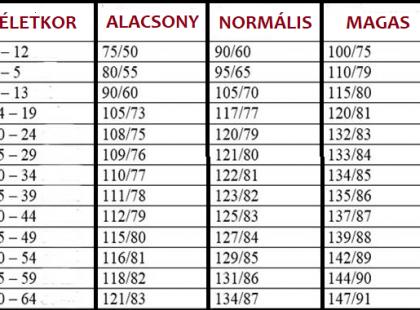 magas vérnyomás korosztályok mély hipertónia