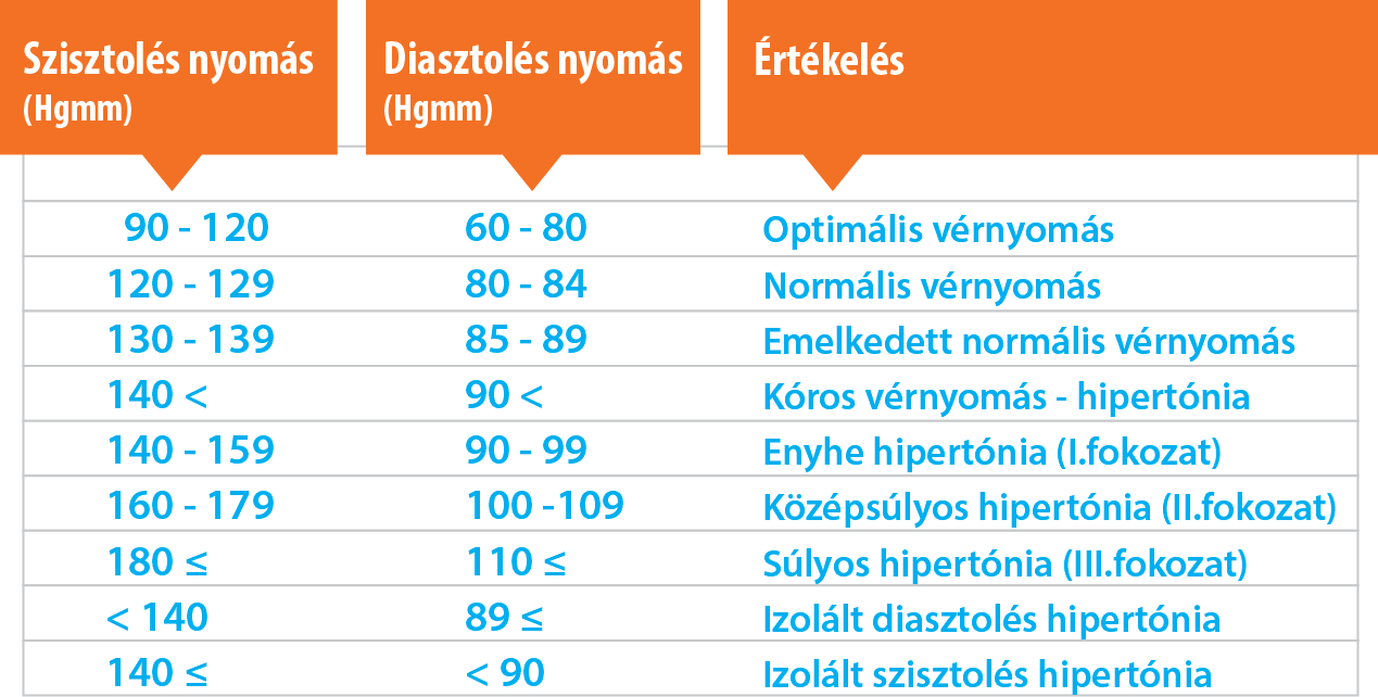 hogyan lehet kezelni a magas vérnyomást gyógyszerek nélkül a magas vérnyomás kezelése szakaszonként