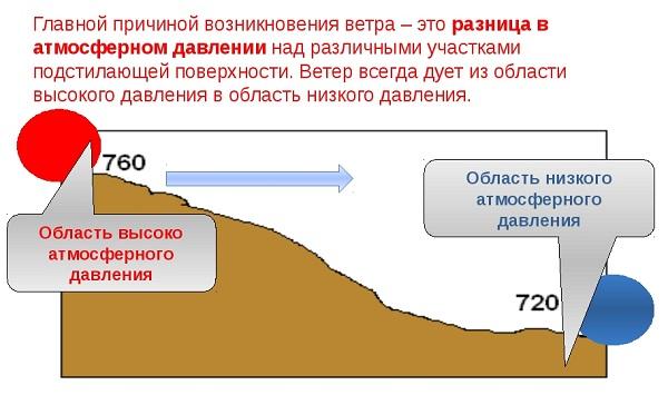 A légköri nyomás hatása az emberekre - Magas vérnyomás
