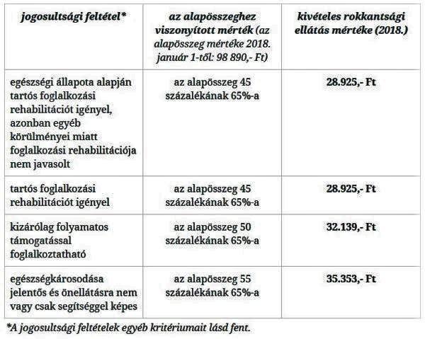 rokkantsági nyugdíj magas vérnyomás esetén A magas vérnyomás ARZ tünetei