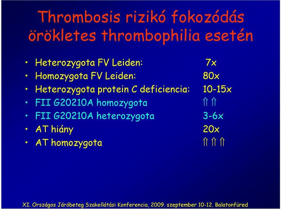 Örökletes thrombophilia és terhesség - Magas vérnyomás - November