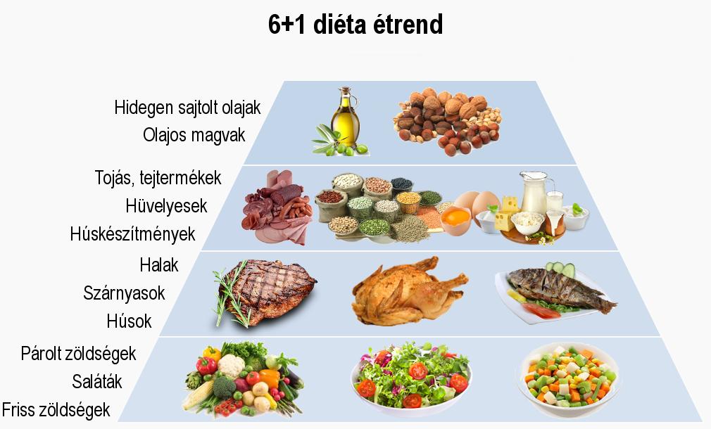 egészséges táplálkozás időskorban