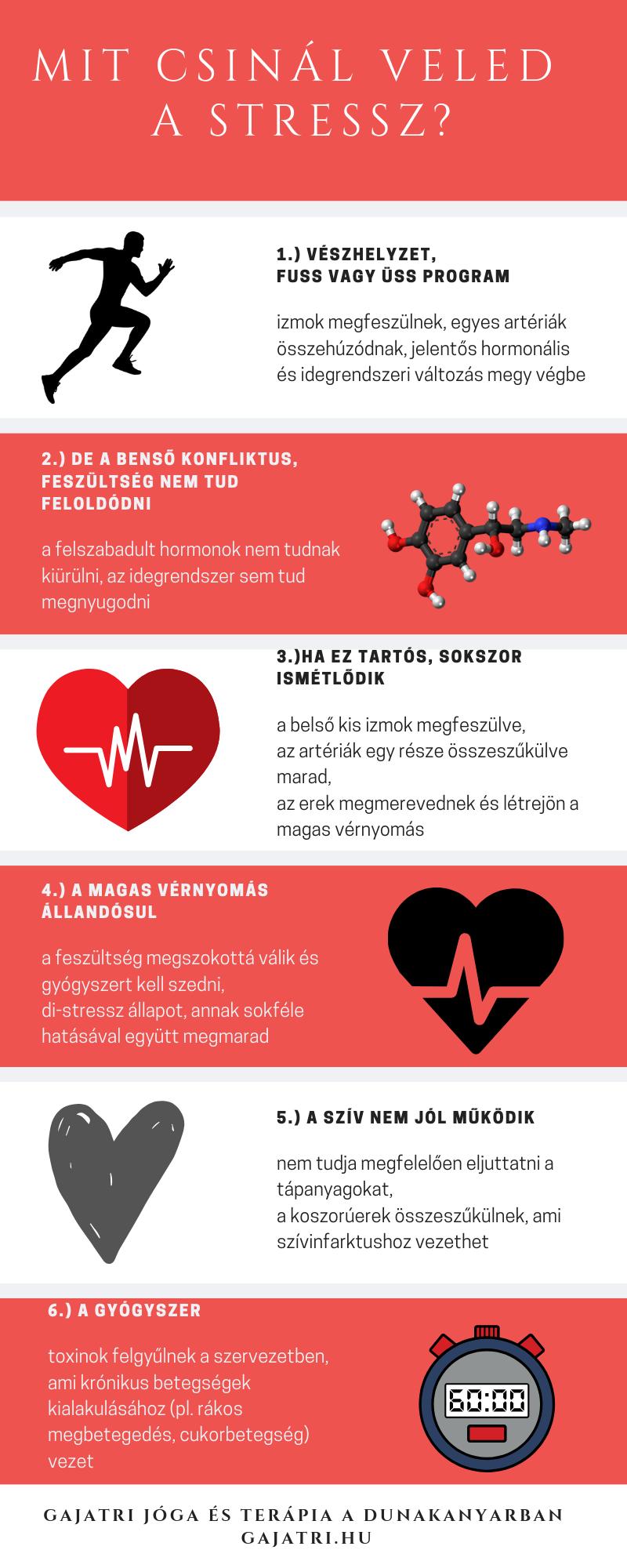 magas vérnyomás 3 fokos gyógyszerek kezelésre