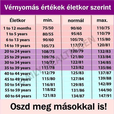 magas vérnyomás 1 stádiumú tünetek