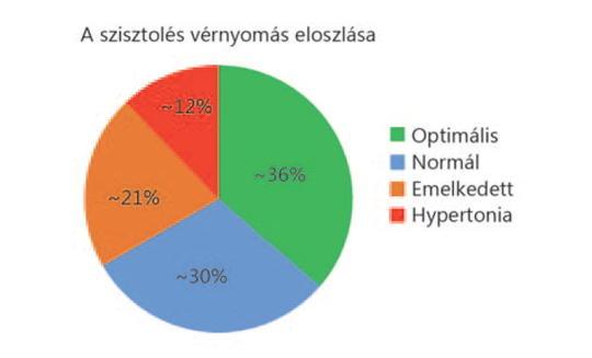 neuraszténia és magas vérnyomás magas vérnyomás legújabb gyógyszerek