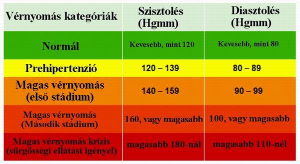 magas vérnyomás kátránykezelése