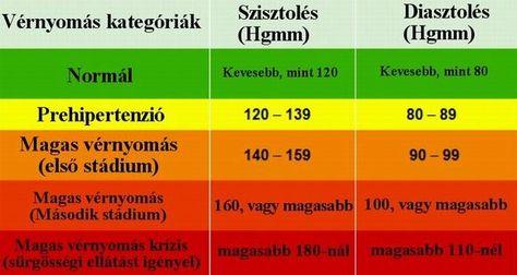 fizikai aktivitás a gyermekek magas vérnyomása miatt táplálék magas vérnyomás esetén 1