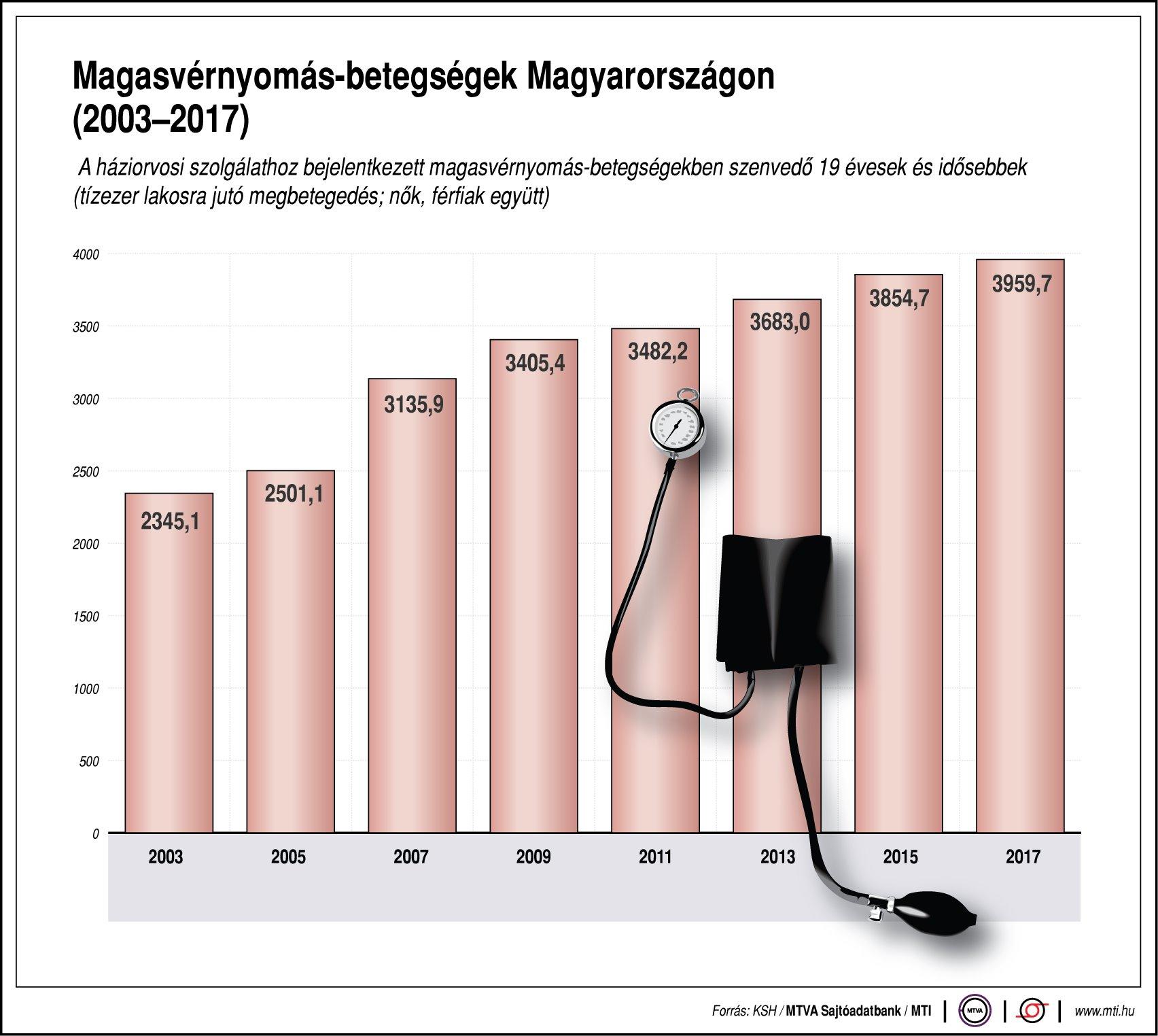 A vérnyomásmérés fizikai vonatkozásai   ikvahid.hu