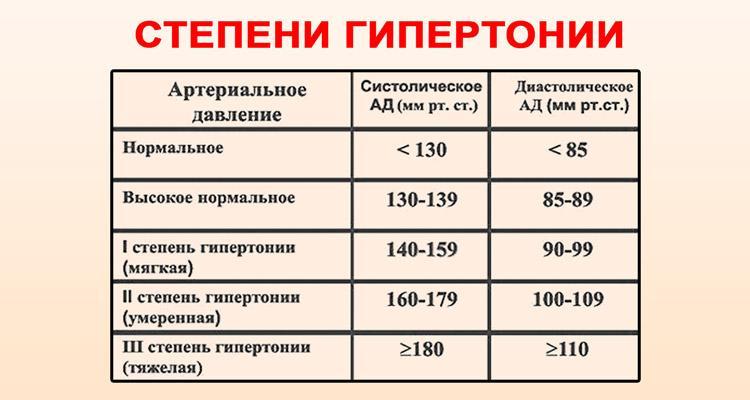 a célszerv károsodásának mértéke magas vérnyomásban
