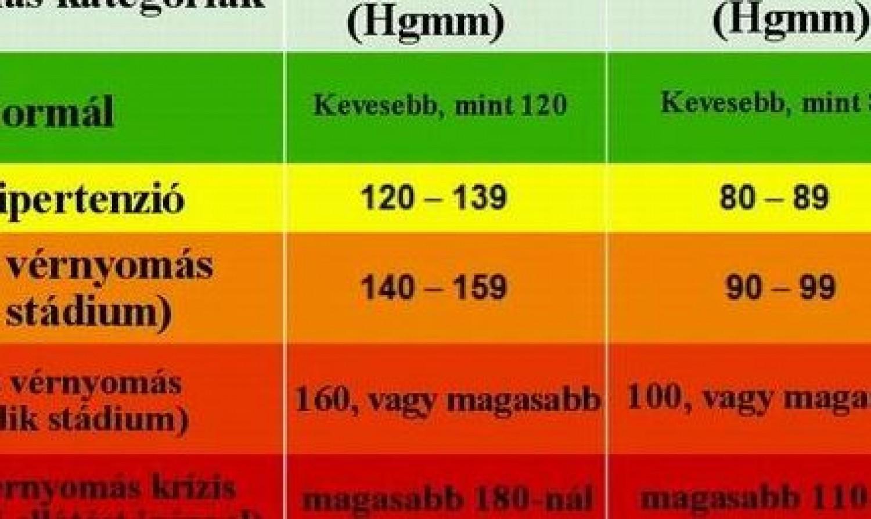 magas vérnyomás kezelésében szerzett tapasztalat