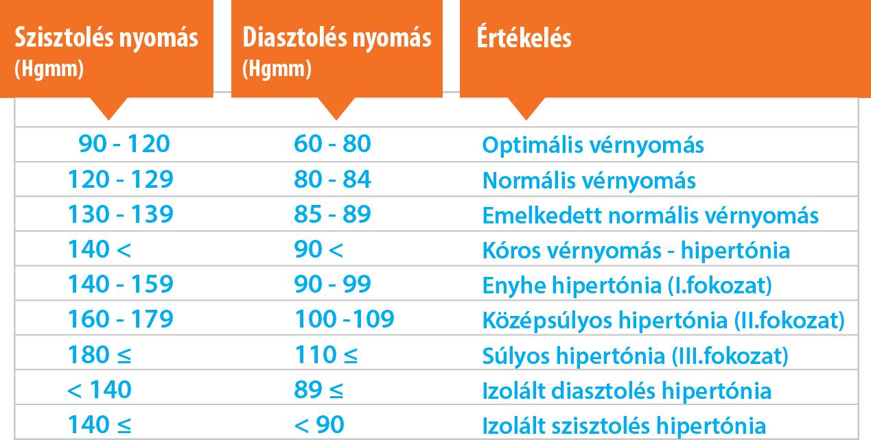 a magas vérnyomás standard kezelése