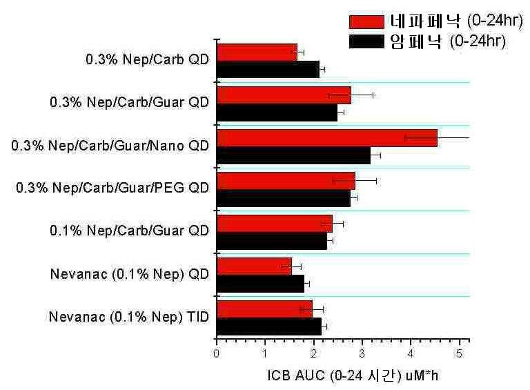 Icb-kód hipertónia