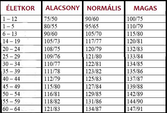 magas vérnyomás és folyadékmennyiség